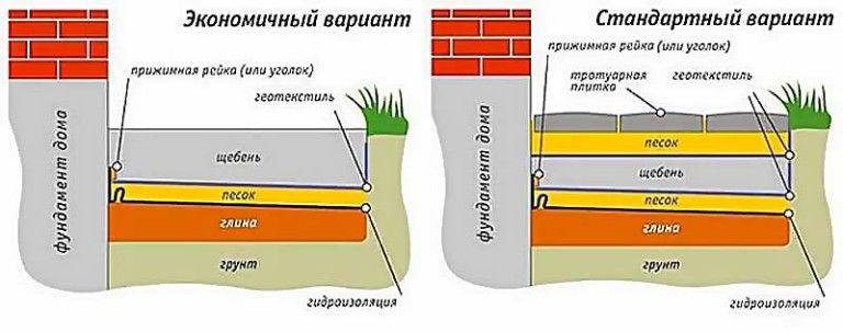 Структура основи для відмостки